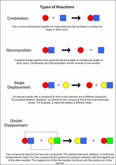 Types of Chemical Reactions: binary decomposition: decomposition of a binary compound (contains exactly 2 different elements); all binary compounds will break down into their elements
