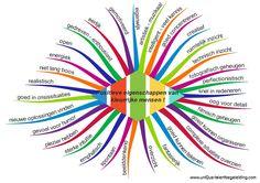 Positieve eigenschappen om te benoemen in de klas ;)