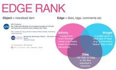 El EdgeRank o Cómo Facebook prioriza tus publicaciones.
