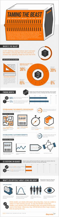 #Infographic: Are retailers ready for Big Data?