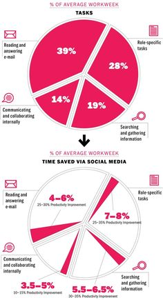 %5 of average work week #infographic #socialmedia