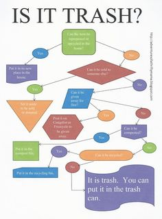 Do you REALLY want that going into a landfill?  Here's a handy flowchart to help figure out if you really want to put something in the trash.