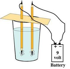 Electrolysis of Water Experiment Split water into hydrogen and oxegyen. Perhaps the HS moves like wind - really there even though he can't be physically seen 4th Grade Science, Stem Science, Elementary Science, Middle School Science, Physical Science, Science Classroom, Teaching Science, Science Education, 5th Grade Science Projects