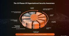 Knowbe4 erläutert die 10 Phasen der organisatorischen Security-Awareness im Unternehmen