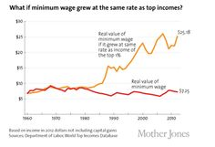Minimum wage would be $25/hr if it grew like income of the top 1% | http://www.motherjones.com/politics/2013/12/fast-food-strike-minimum-wage