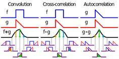 Cross-correlation - Wikipedia, the free encyclopedia