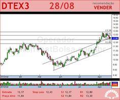 DURATEX - DTEX3 - 28/08/2012 #DTEX3 #analises #bovespa
