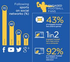 35% of fans consume sports via social media (up 10% from 2013) from @fieldhousemedia #smsports