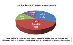 U.S. LNG exports hav