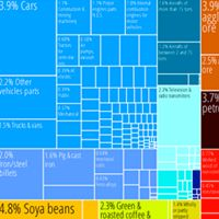 Product- they export alot of gold and copper. without this major exports they would be a poor country.