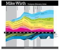 Mike Wirth time line
