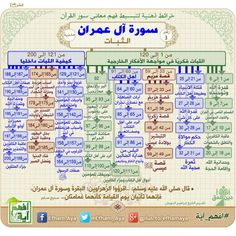 سورة آل عمران_خرائط ذهنية