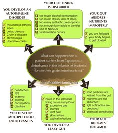 What happens when someone suffers from dysbiosis (leaky gut syndrome)