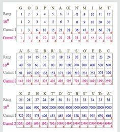 """Alphabet runique 36 lettres. . La 36ème le A"""" prend la valeur pleine de 666, la révélation, équivalent de F,O,X, (6, 60, 600), dans notre alphabet français.(Cutluh-Ekenthor's Revelation::«FOrt KnOx = Fox, RT, KN = Le Renard, """"Rex Tenebrum"""", """"King of the Night""""»)  http://roger-guasco-atelier.net/alphabet-des-36-runes"""