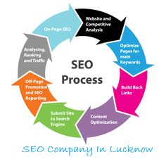 #SEO #Services can change your firm into a brand #RankUpTechnologies is the trustworthy #SEOComanyInLucknow that markets in the field expertise and develope a brand faith in the #Customrs that's why it is the #BestSEOCompanyInLucknow. http://rankuptechnologies.com/seoservicesinlucknow/