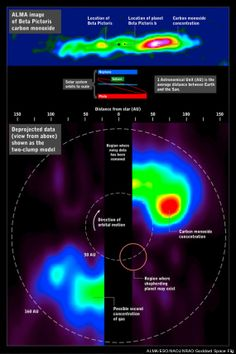 The ALMA radio telescope image of carbon monoxide around the star Beta Pictoris (above) can be deprojected (below) to simulate a view looking down on the system, revealing the large concentration of gas in its outer reaches. For comparison, orbits within our solar system are shown for scale. Image released March 6, 2014. www.facebook.com/loveswish