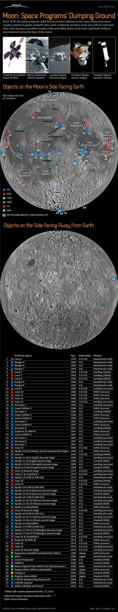 Infografía de todos los restos humanos que descansan en la superficie de la Luna