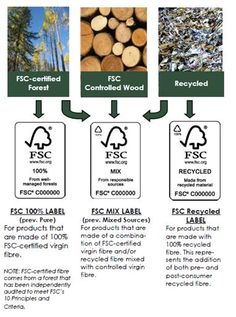 FSC Labels and explanations Sustainable Design, Sustainable Living, Global Awareness, Green Office, Forest Stewardship Council, Ethical Shopping, Green Building, Recycled Materials, All You Need Is