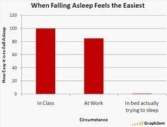 when falling asleep is easiest