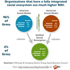 Social Business and Social Media Marketing for Managers: Time to Act! image An integrated social ecosystem offers a much higher ROI1