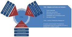CRM Customer Relationship Management Gestion Client