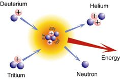 Fission and Fusion - Chemistry LibreTexts