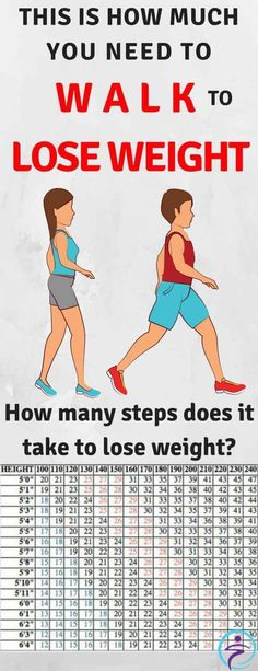 Reduce Weight Your walking pace and your body weight have a big role in the way you lose weight. - One of the easiest exercises which can help you lose weight is walking. You don't need to visit a highly equipped gym in order to start losing weight. Start Losing Weight, Need To Lose Weight, Reduce Weight, Fit Girl Motivation, Fitness Motivation, Fitness Goals, Loose Weight Walking, Weight Charts, Walking Plan