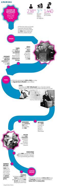 A IFA, que acontece desde 1924, é uma das maiores feiras de eletrônicos da Europa - em 2011, foram 238 mil visitantes. Veja na linha do tempo da IFA, dados interessantes como a presença de Albert Einstein na abertura do evento em 1930. Na Folha, por Bruno Romani.
