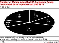 CPG Brands Up the Mobile App Ante - eMarketer; #jenerositymktg