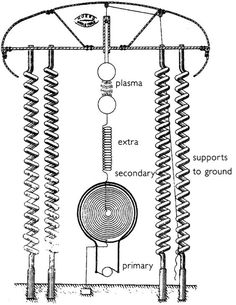 He claimed that his machines needed to be enormous, housed in central plants and spewing out power at a megawatt rate. Reading those 1933 interviews, it appears that Tesla intended to hook these free-energy devices to his power-broadcast towers, so fuel-less power could be delivered to everyone without charge.