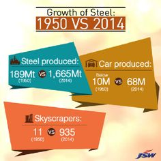 Growth of steel.png