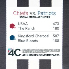 People engaging with the New England Patriots on social media ahead of the 2017 NFL season opener also engaged with Kingsford Charcoal, while those engaging with the Kansas City Chiefs engaged with USAA.