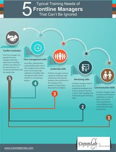5 Training Needs of Front Line Managers that Can't Be Ignored - An Infographic