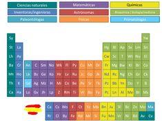 La Tabla Periódica de las Científicas - Naukas Periodic Table, Diagram, Google, Medicine, Amor, Frases, Teaching Chemistry, Gaming Wallpapers, Periodic Table Chart