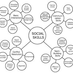 This can be used for self-reflection for the trans-disciplinary social skill (organizational chart)