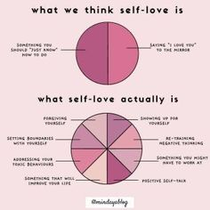 Mental And Emotional Health, Mental Health Awareness, Inner Child Healing, Therapy Worksheets, Love Challenge, Self Care Activities, Self Improvement Tips, Self Love Quotes, Emotional Intelligence