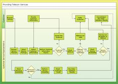 Business Processes Flow Charts