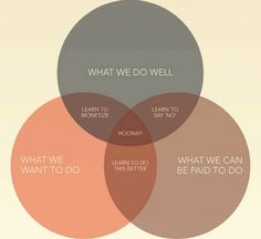 Examine what you do well, what you want to do, and what you can get paid to do.