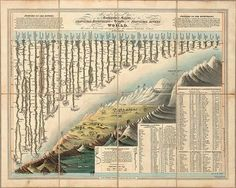 Gorgeous 1823 infographic - Comparative Heights of the Principal Mountains and Lengths of the Principal Rivers of the World