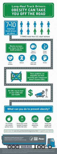 Long Haul Truck Driver Infographic - see text equivalent page for details