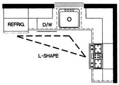 How To Lay Out A Kitchen Design 12 Popular Kitchen Layout Design Ideas  Layouts Decorating And