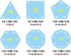 ニコラ・テスラ。369が宇宙と世界のシークレットを解明する! E Mc2, Numerology, Chart, Arithmetic