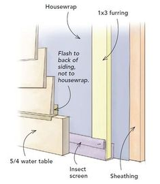 """""""Don't let your siding touch the housewrap. One way to create an air space between the back of the siding and the wall sheathing is to install siding on vertical furring strips. Hardie Board Siding, Clapboard Siding, Exterior Siding, Vinyl Siding, House Cladding, Timber Cladding, House Siding, Piazza San Marco, Fiber Cement Siding"""