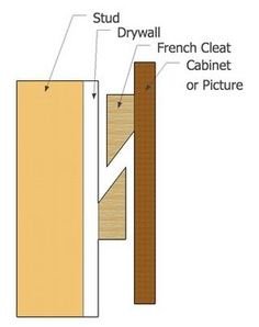 A french cleat is a safe and easy way to mount large mirrors or pictures. A french cleat can be store-bought made of extruded aluminum or cut out of plywood Diy Wood Projects, Wood Crafts, Woodworking Projects, Diy Headboards, Wood Headboard, Wood Furniture, Furniture Design, French Cleat System, Diy Holz
