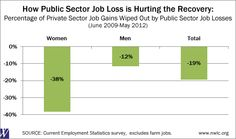 Did you see our recent analysis on the impact of public sector job loss in the recovery? Check out more here: http://www.nwlc.org/resource/modest-recovery-reaching-women