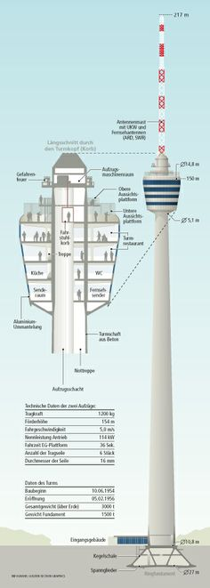 0158 Südwestpresse – TV Tower Stuttgart # infographic