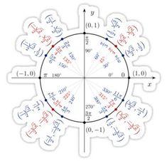 Unit Circle Interactive Notebook Page Idea (Mrs. E Teaches