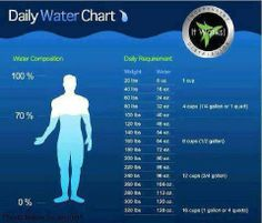 When wrapping it is important to drink plenty of water before, during and after. Are you getting enough water?  Check out the chart to see.