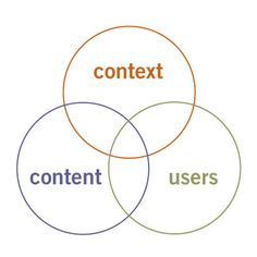 Three Circles of Information Architecture (Peter Morville)