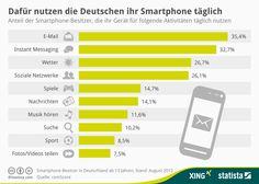 Infografik: Dafür nutzen die Deutschen ihr Smartphone täglich | Statista